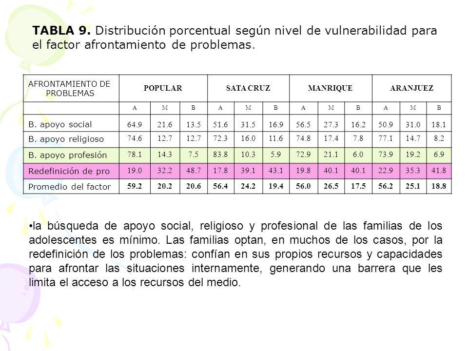 TABLA 9. Distribución porcentual según nivel de vulnerabilidad para el factor afrontamiento de problemas.