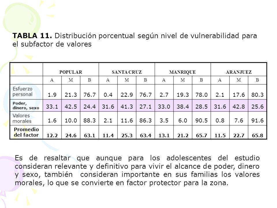 TABLA 11. Distribución porcentual según nivel de vulnerabilidad para el subfactor de valores