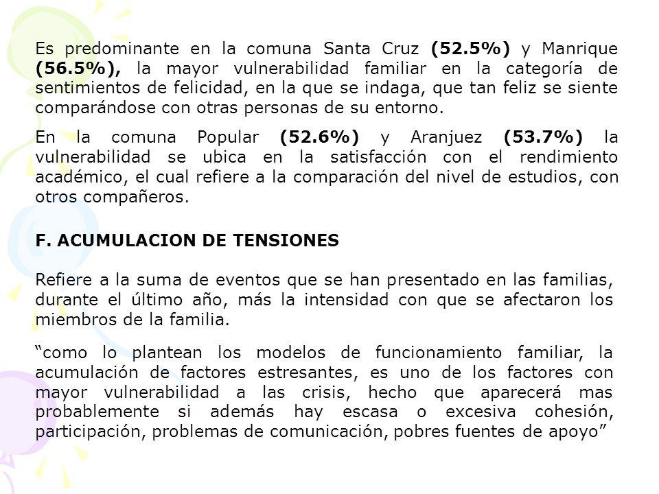 Es predominante en la comuna Santa Cruz (52. 5%) y Manrique (56