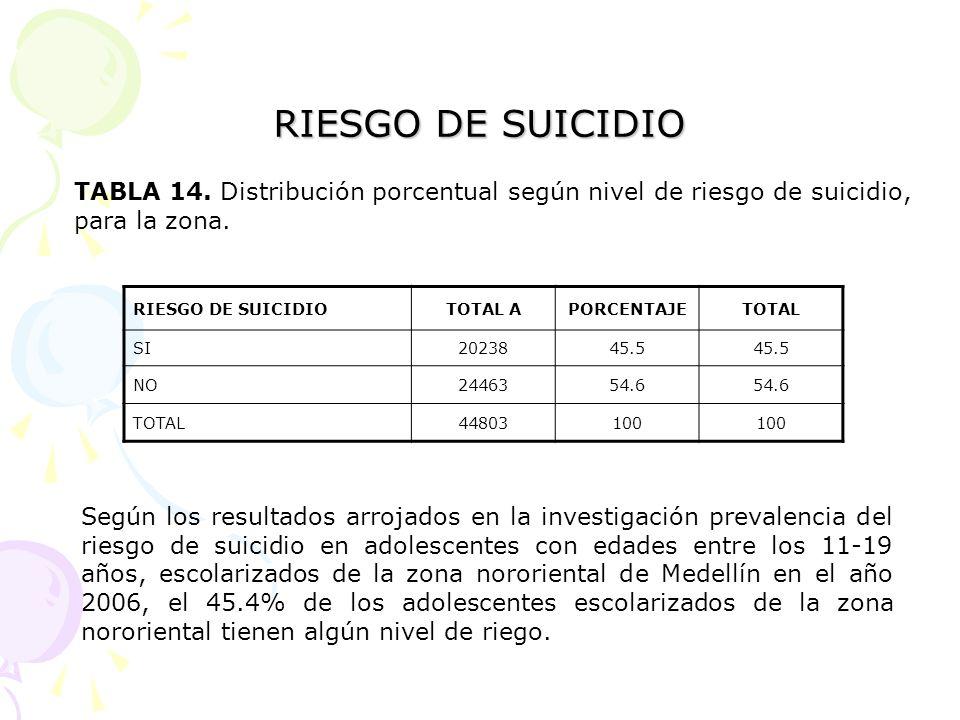 RIESGO DE SUICIDIO TABLA 14. Distribución porcentual según nivel de riesgo de suicidio, para la zona.