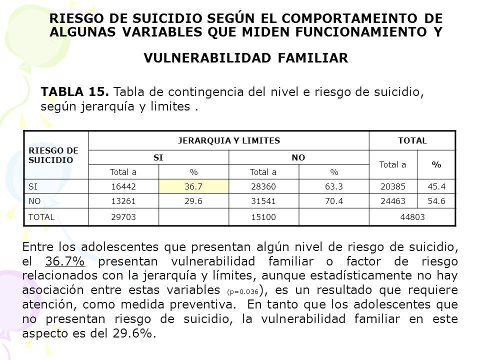 RIESGO DE SUICIDIO SEGÚN EL COMPORTAMEINTO DE ALGUNAS VARIABLES QUE MIDEN FUNCIONAMIENTO Y VULNERABILIDAD FAMILIAR