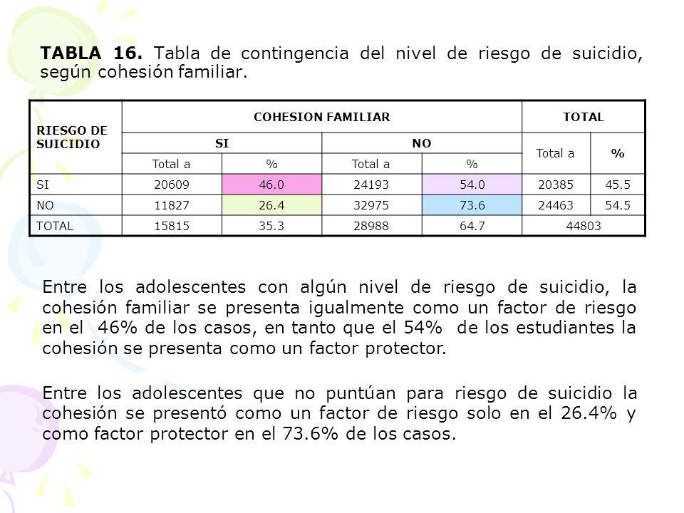 TABLA 16. Tabla de contingencia del nivel de riesgo de suicidio, según cohesión familiar.