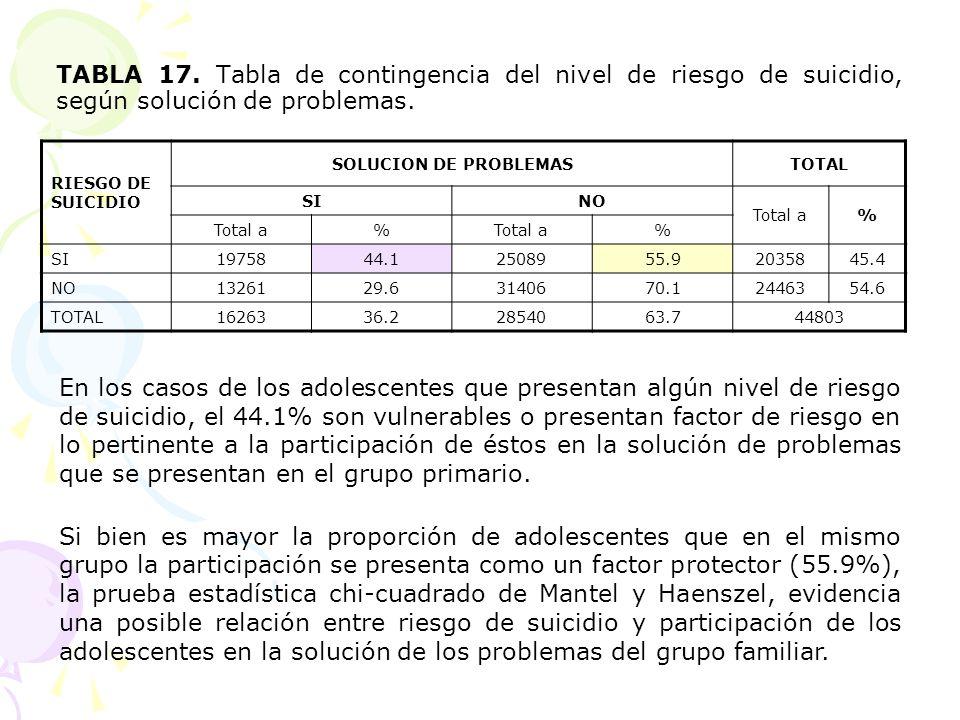 TABLA 17. Tabla de contingencia del nivel de riesgo de suicidio, según solución de problemas.