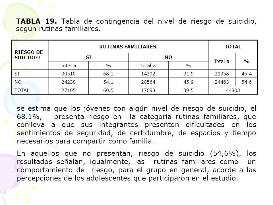 TABLA 19. Tabla de contingencia del nivel de riesgo de suicidio, según rutinas familiares.