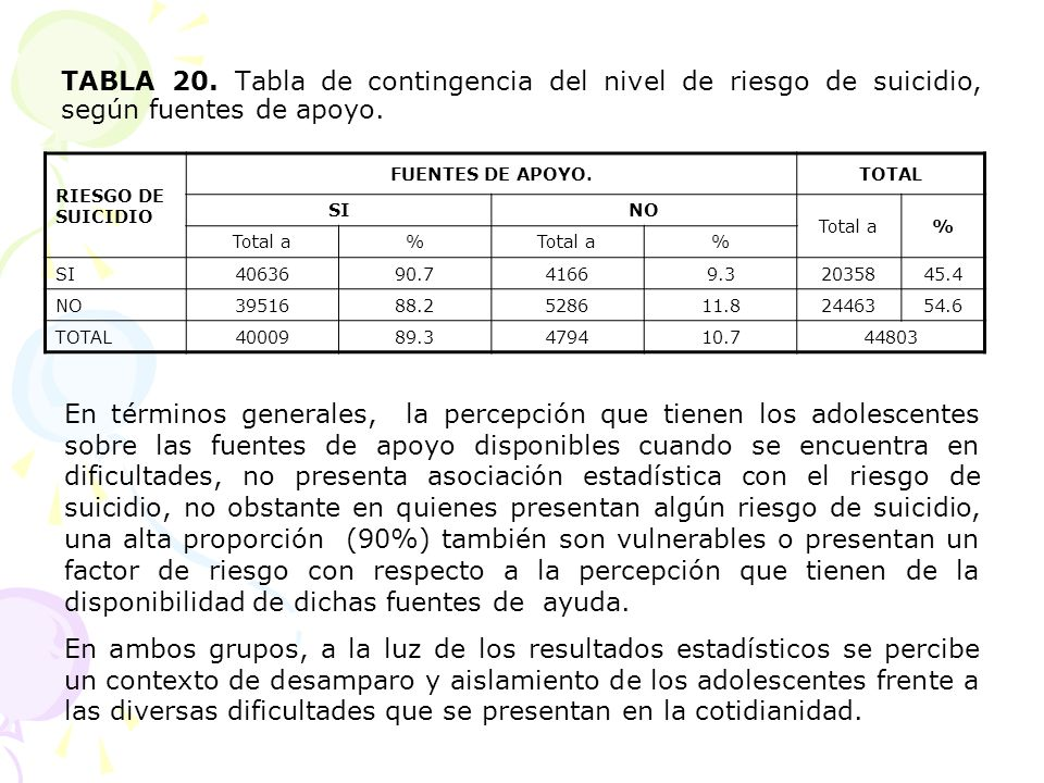 TABLA 20. Tabla de contingencia del nivel de riesgo de suicidio, según fuentes de apoyo.