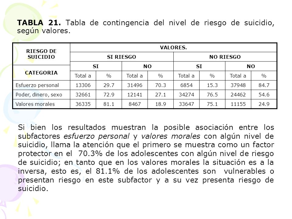TABLA 21. Tabla de contingencia del nivel de riesgo de suicidio, según valores.