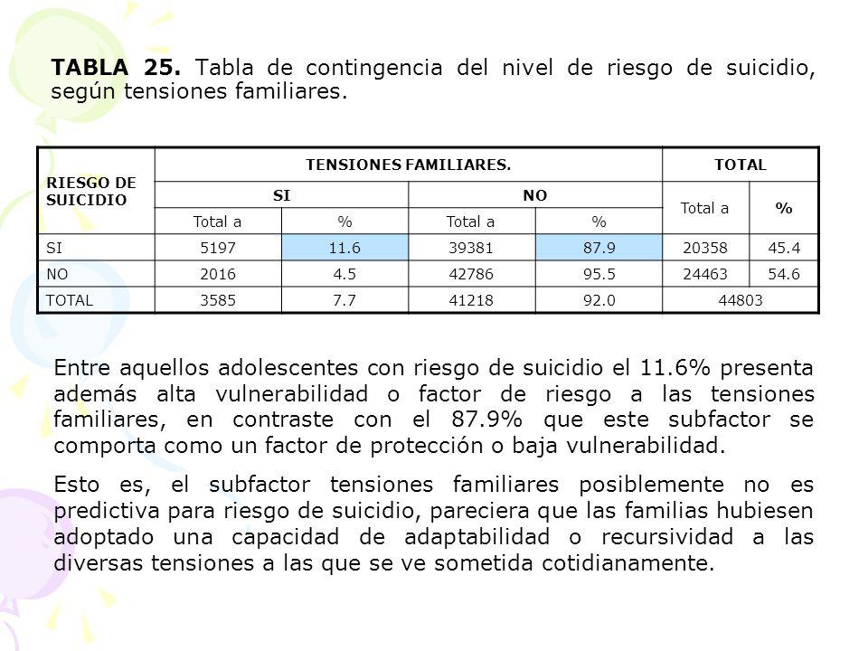 TABLA 25. Tabla de contingencia del nivel de riesgo de suicidio, según tensiones familiares.