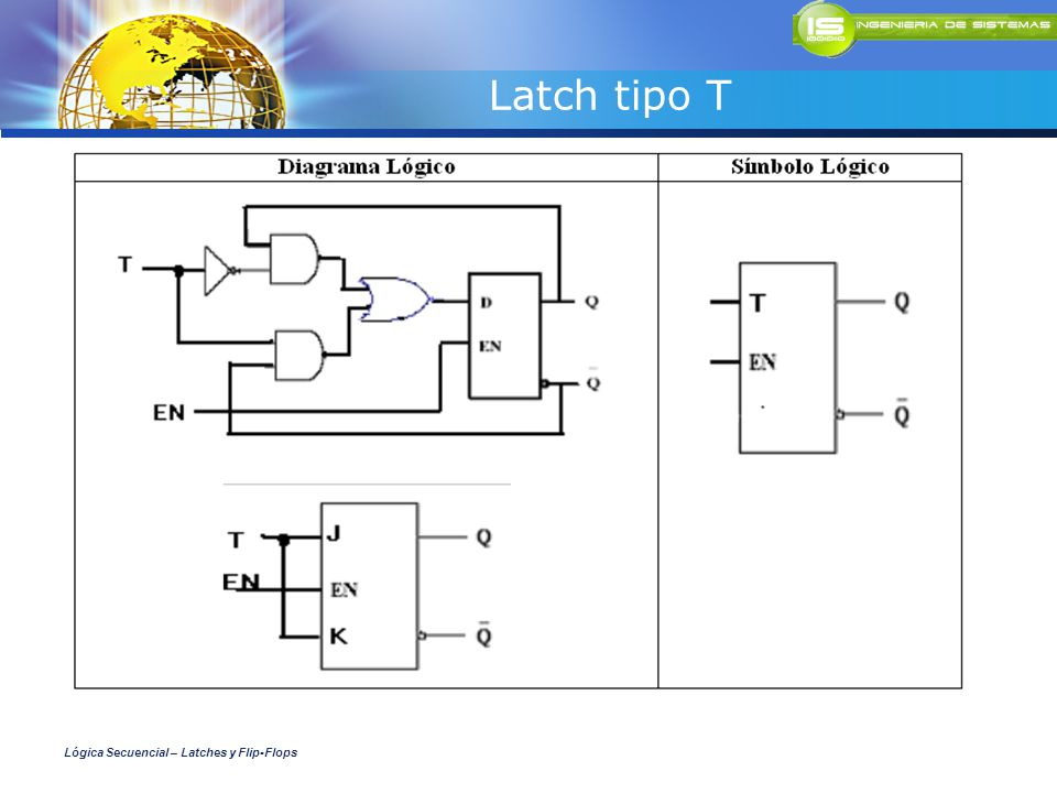 Latch tipo T Lógica Secuencial – Latches y Flip-Flops