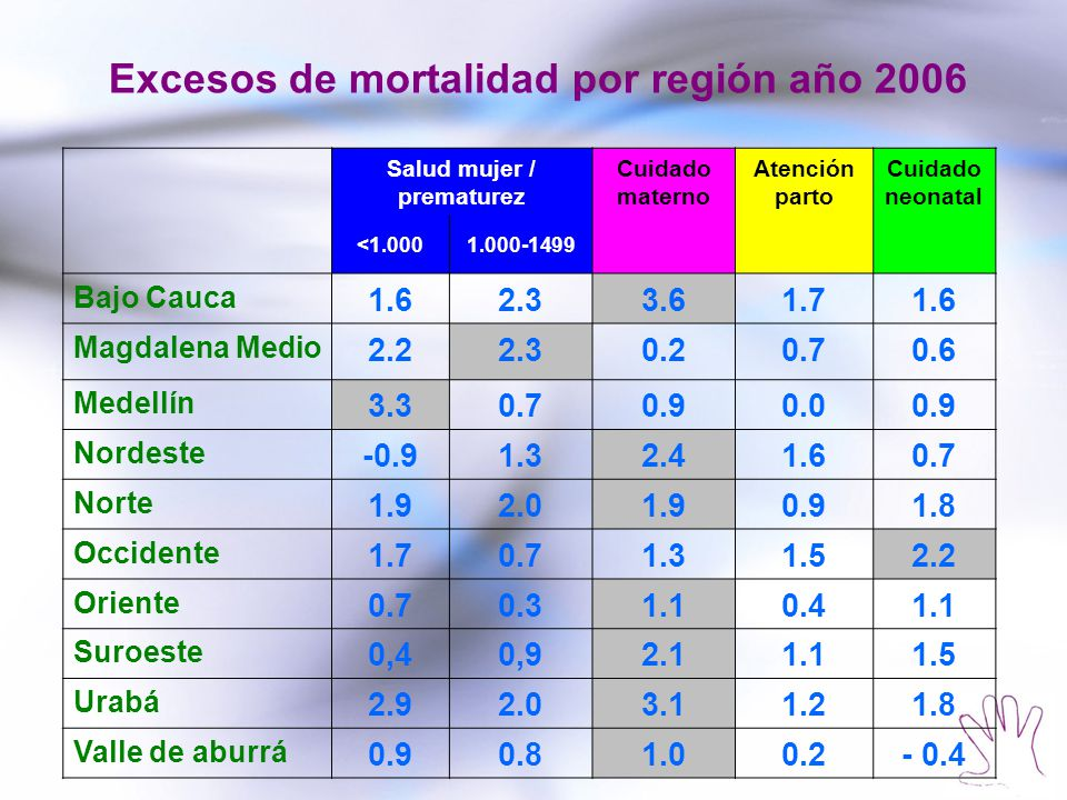 Excesos de mortalidad por región año 2006 Salud mujer / prematurez
