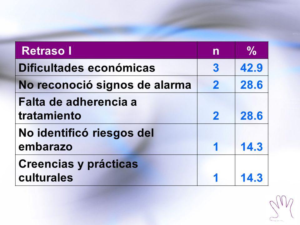 Retraso I n. % Dificultades económicas. 3. 42.9. No reconoció signos de alarma. 2. 28.6. Falta de adherencia a tratamiento.