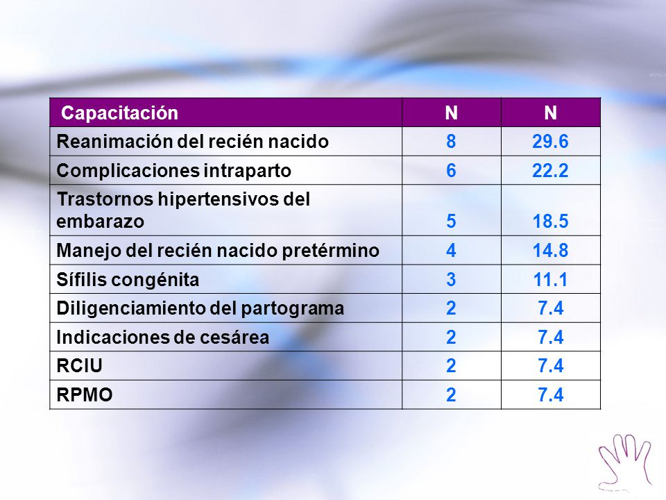Capacitación N. Reanimación del recién nacido. 8. 29.6. Complicaciones intraparto. 6. 22.2. Trastornos hipertensivos del embarazo.