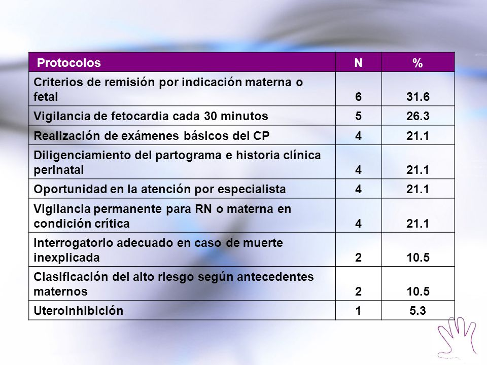 Protocolos N. % Criterios de remisión por indicación materna o fetal. 6. 31.6. Vigilancia de fetocardia cada 30 minutos.
