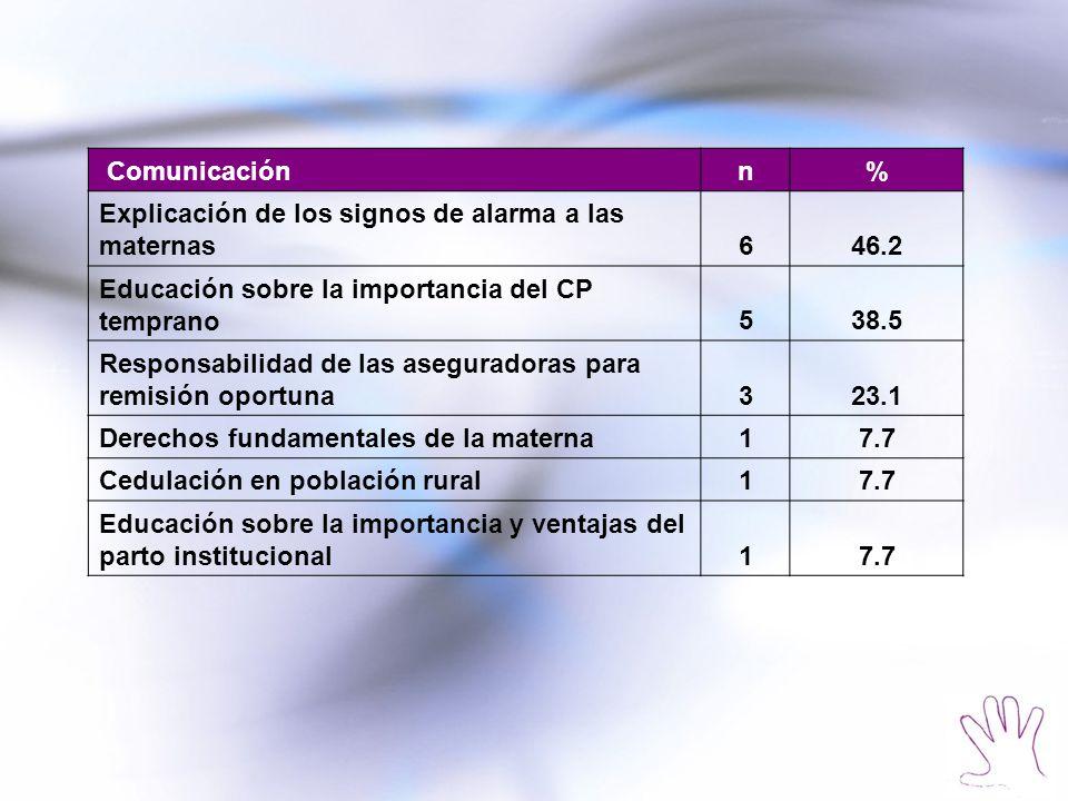 Comunicación n. % Explicación de los signos de alarma a las maternas. 6. 46.2. Educación sobre la importancia del CP temprano.