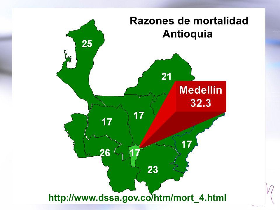 Razones de mortalidad Antioquia Medellín 32.3