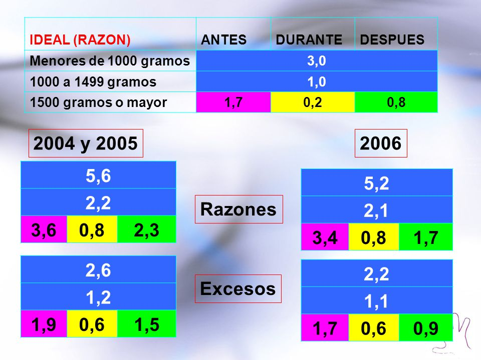 IDEAL (RAZON) ANTES. DURANTE. DESPUES. Menores de 1000 gramos. 3,0. 1000 a 1499 gramos. 1,0. 1500 gramos o mayor.