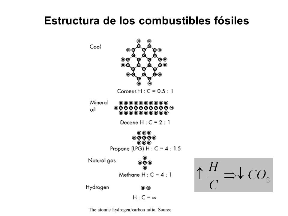Estructura de los combustibles fósiles