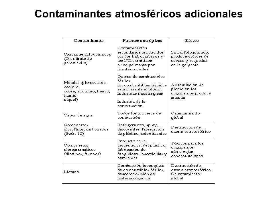 Contaminantes atmosféricos adicionales