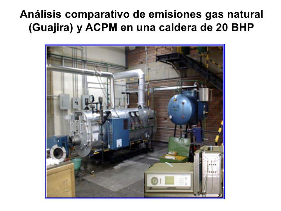 Análisis comparativo de emisiones gas natural (Guajira) y ACPM en una caldera de 20 BHP
