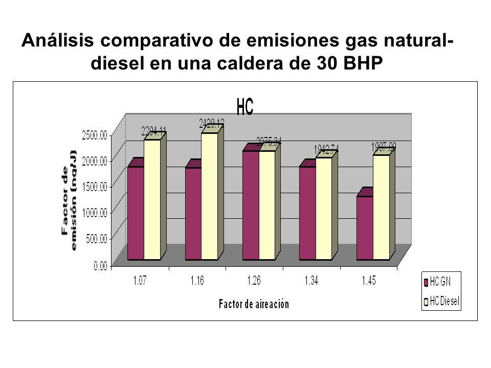Análisis comparativo de emisiones gas natural-diesel en una caldera de 30 BHP