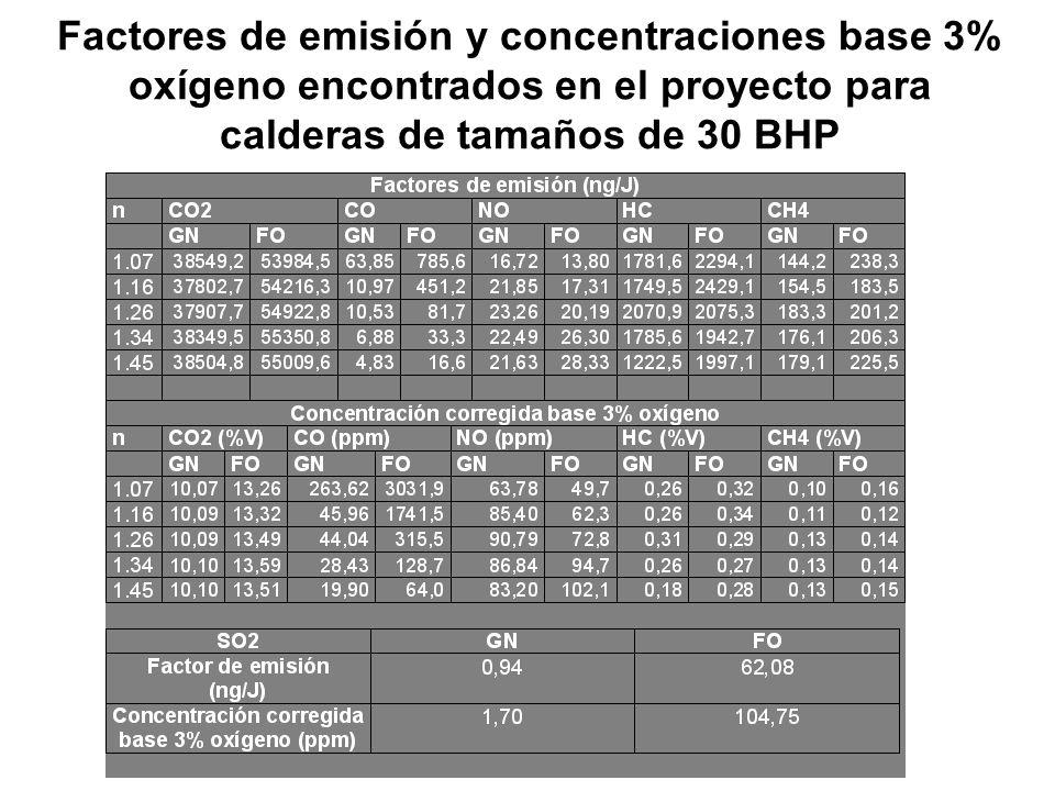 Factores de emisión y concentraciones base 3% oxígeno encontrados en el proyecto para calderas de tamaños de 30 BHP