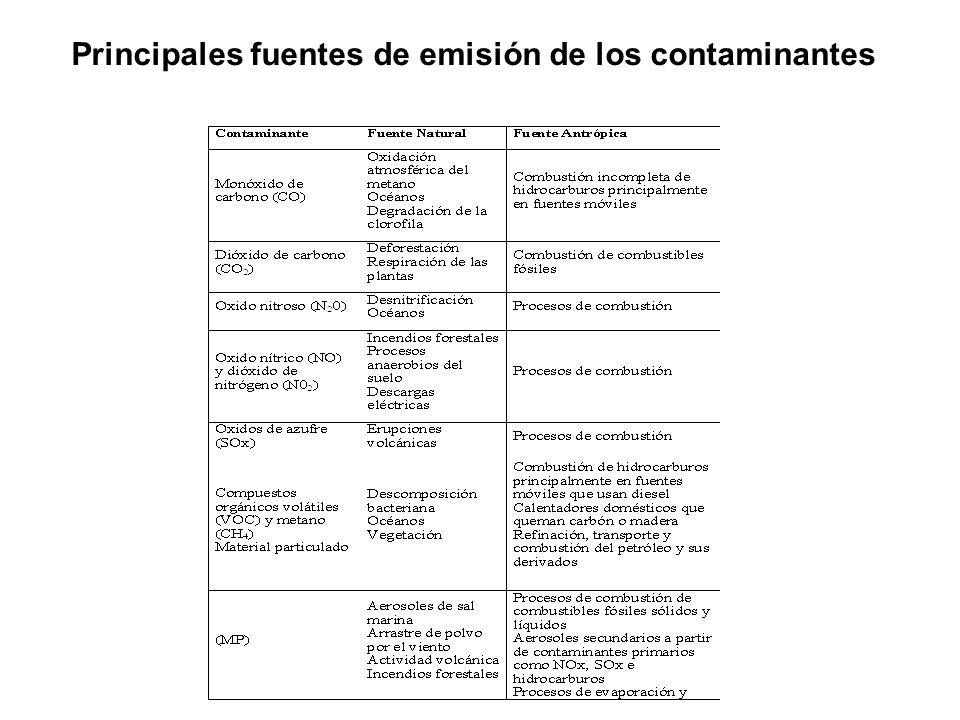 Principales fuentes de emisión de los contaminantes