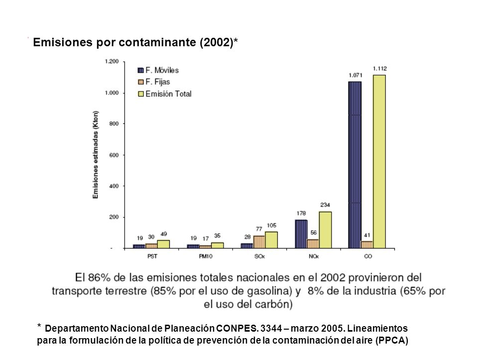 Emisiones por contaminante (2002)*