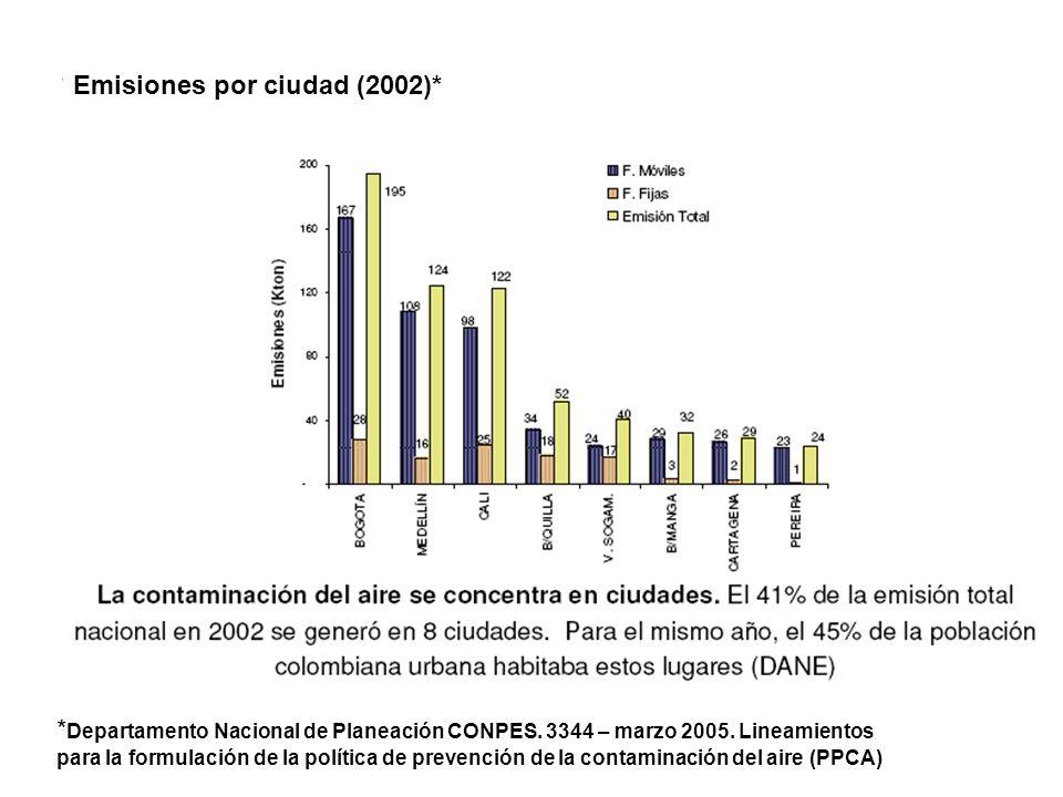 Emisiones por ciudad (2002)*
