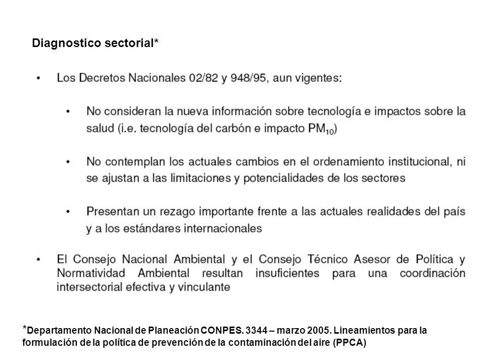 Diagnostico sectorial*