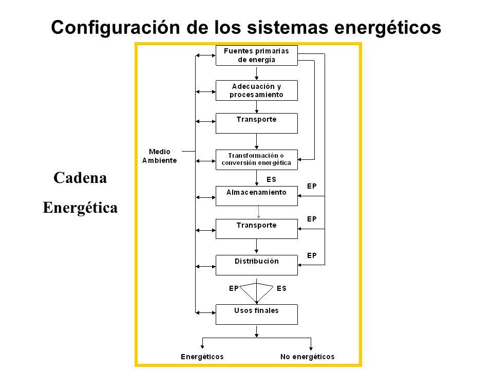 Configuración de los sistemas energéticos