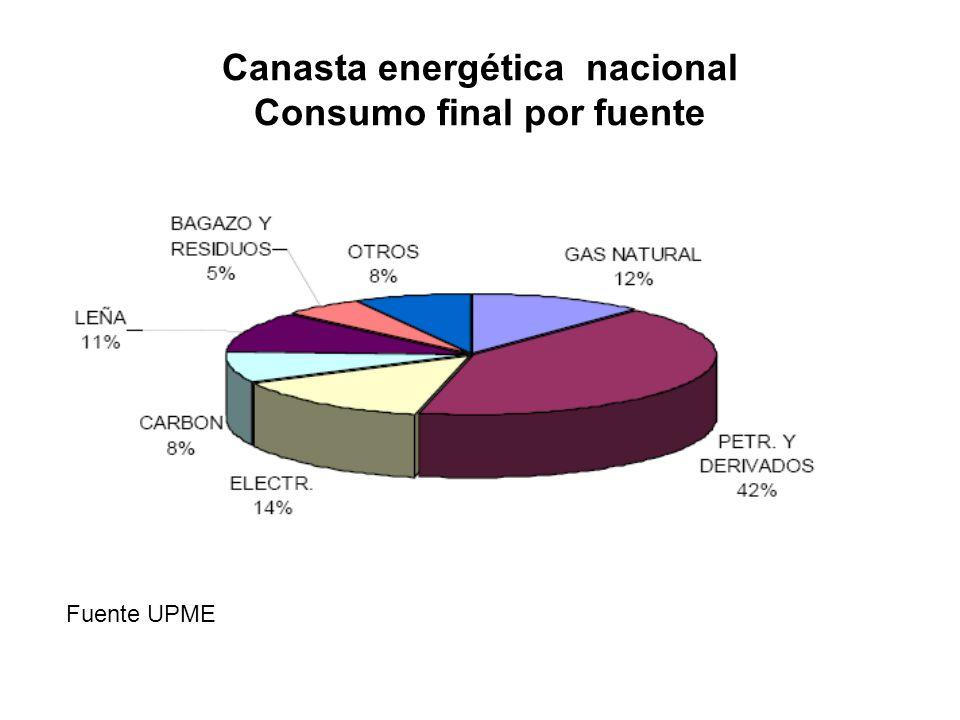 Canasta energética nacional Consumo final por fuente