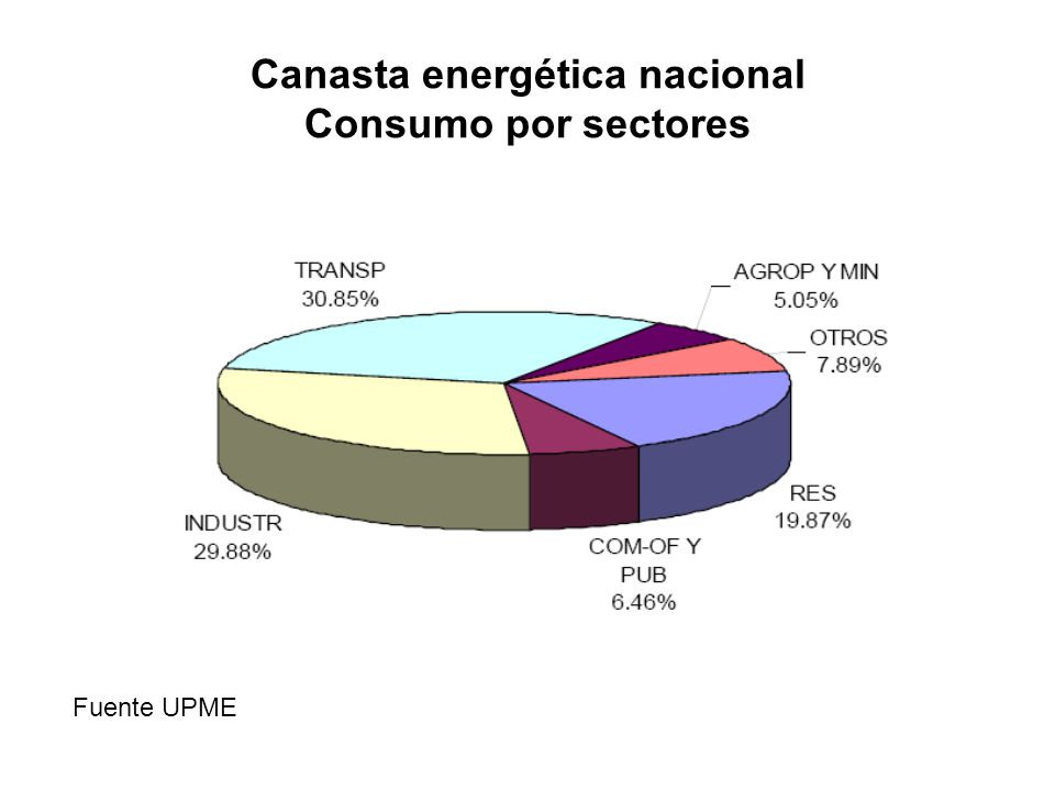Canasta energética nacional Consumo por sectores