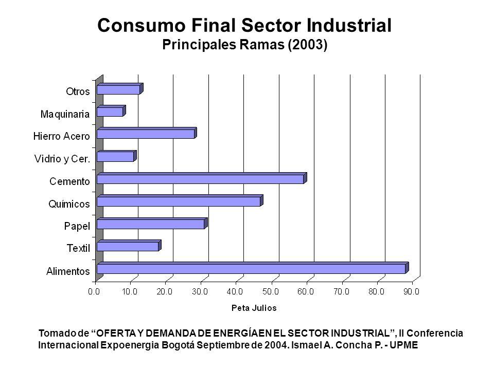 Consumo Final Sector Industrial