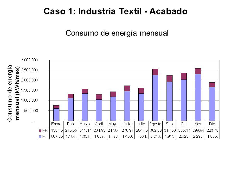 Caso 1: Industria Textil - Acabado