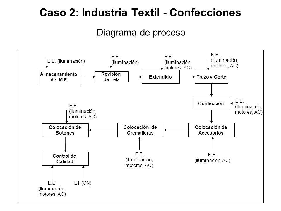 Caso 2: Industria Textil - Confecciones