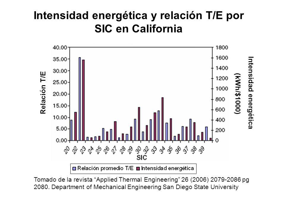 Intensidad energética y relación T/E por SIC en California