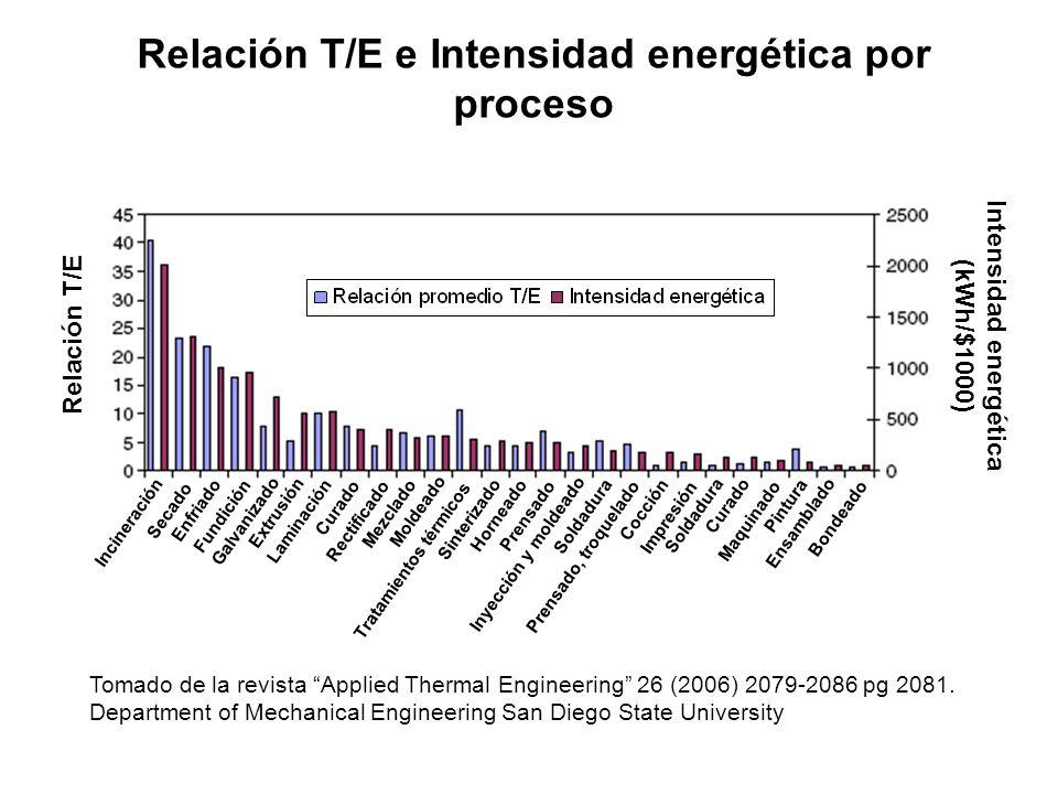 Relación T/E e Intensidad energética por proceso