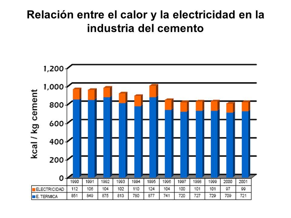 Relación entre el calor y la electricidad en la industria del cemento