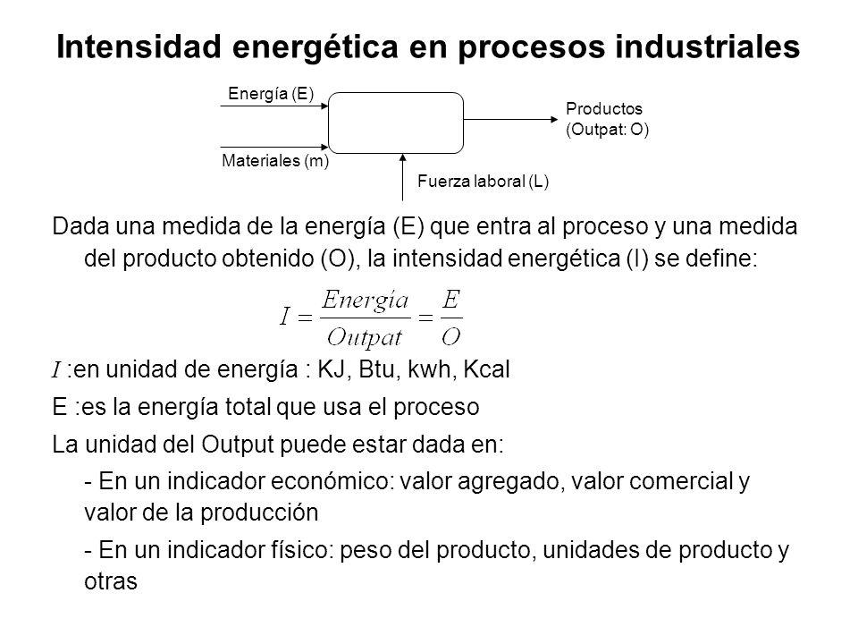 Intensidad energética en procesos industriales