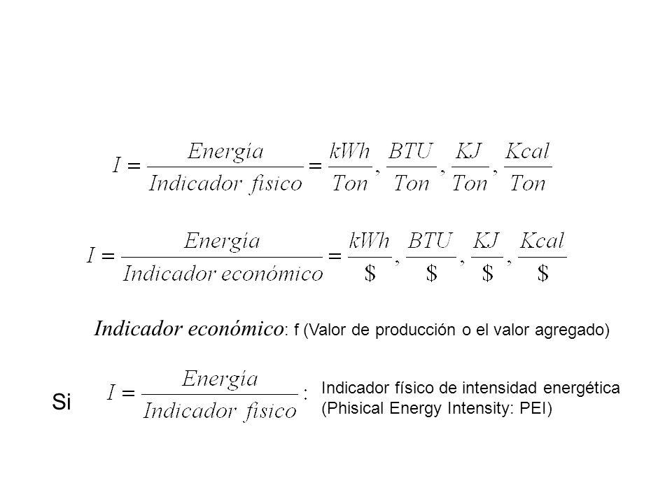Indicador económico: f (Valor de producción o el valor agregado)
