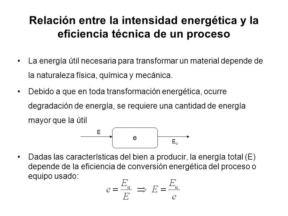 Relación entre la intensidad energética y la eficiencia técnica de un proceso