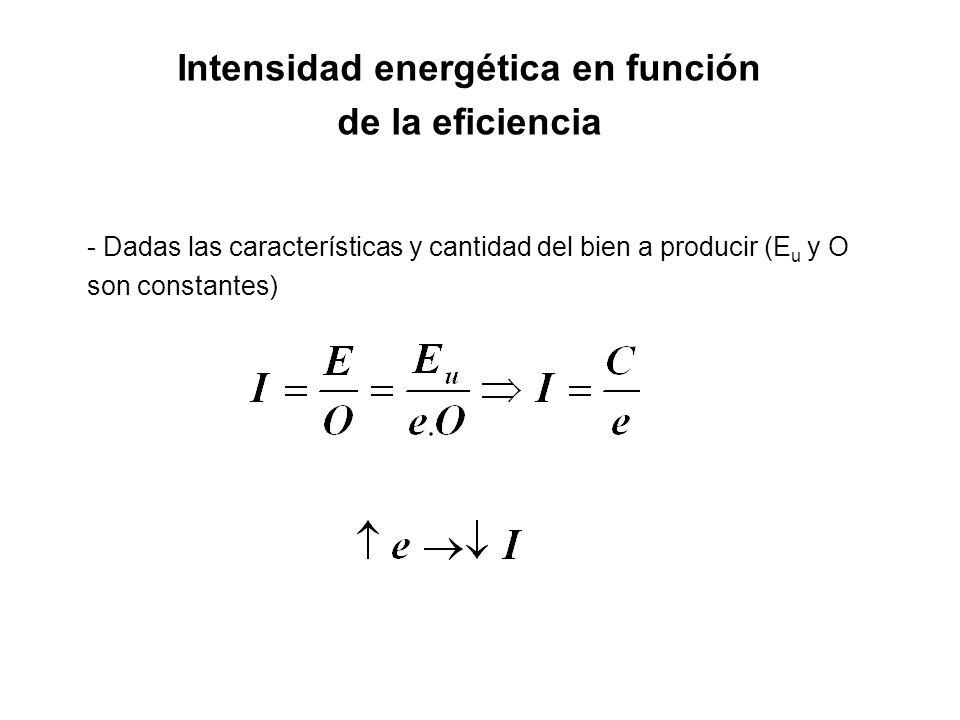 Intensidad energética en función de la eficiencia