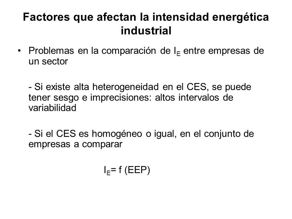 Factores que afectan la intensidad energética industrial
