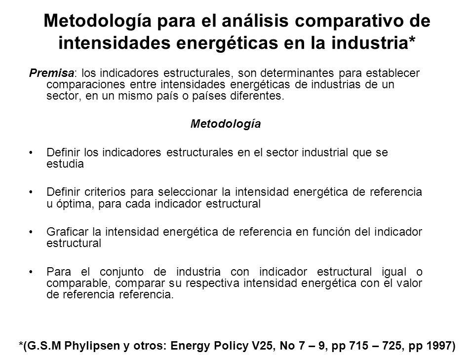 Metodología para el análisis comparativo de intensidades energéticas en la industria*