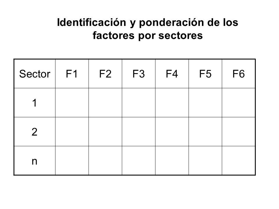 Identificación y ponderación de los factores por sectores