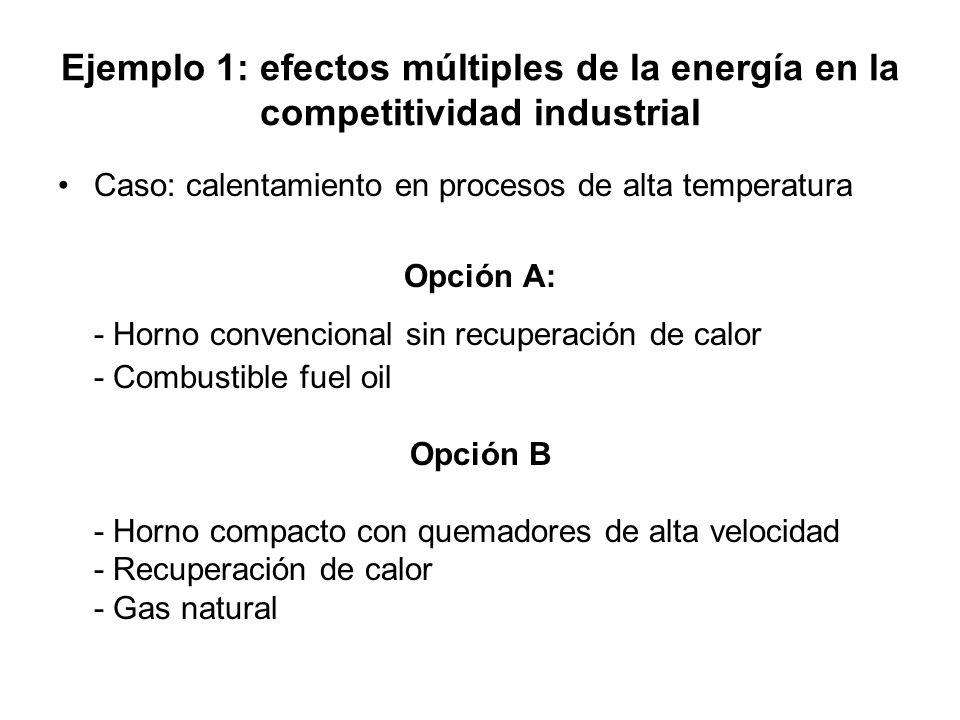 Ejemplo 1: efectos múltiples de la energía en la competitividad industrial