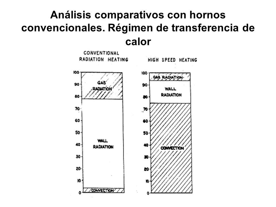Análisis comparativos con hornos convencionales