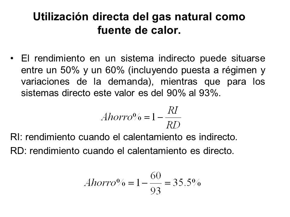 Utilización directa del gas natural como fuente de calor.