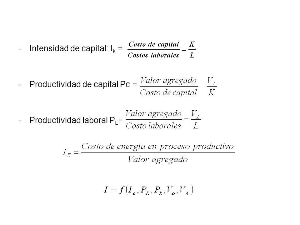 Intensidad de capital: Ik =