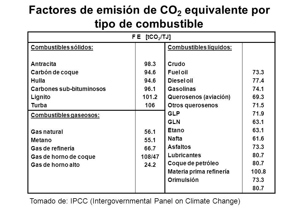 Factores de emisión de CO2 equivalente por tipo de combustible