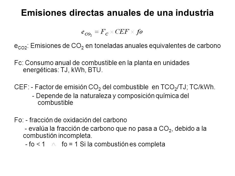Emisiones directas anuales de una industria